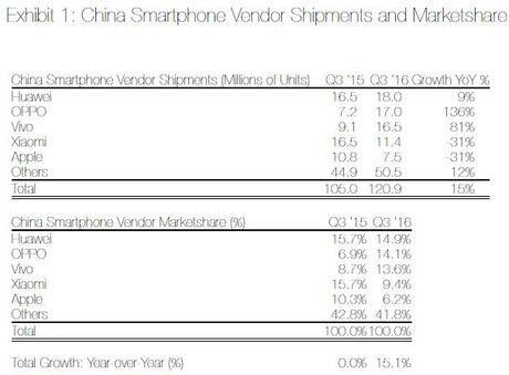 OPPO sap vuot mat Huawei tai Trung Quoc - Anh 1