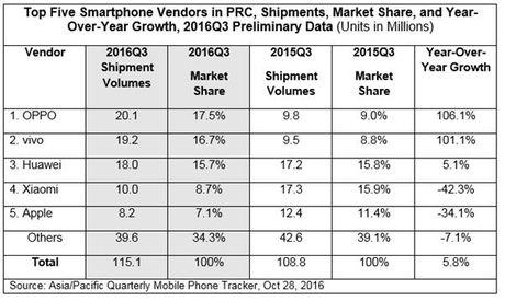 OPPO sap vuot mat Huawei tai Trung Quoc - Anh 2