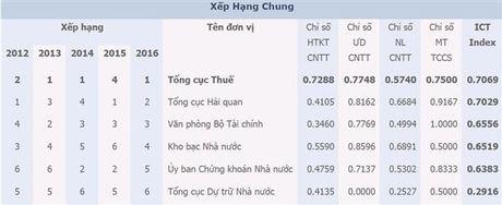 Tong cuc Thue xep thu nhat ICT Index nganh Tai chinh nam 2016 - Anh 1