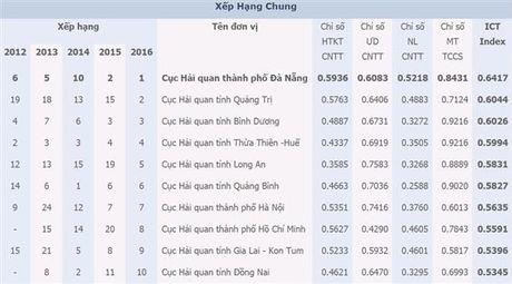 Tong cuc Thue xep thu nhat ICT Index nganh Tai chinh nam 2016 - Anh 2