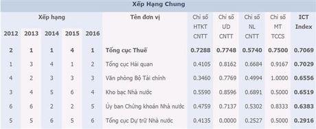 Tong cuc Thue vuon len dan dau ICT Index nganh Tai chinh 2016 - Anh 1