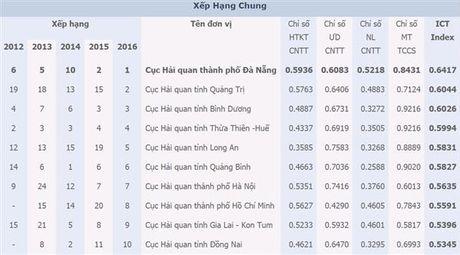 Tong cuc Thue vuon len dan dau ICT Index nganh Tai chinh 2016 - Anh 2