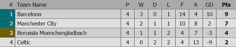 Messi mo ty so, Barca van thua nguoc 1-3 Man City - Anh 19