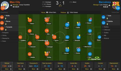 Messi mo ty so, Barca van thua nguoc 1-3 Man City - Anh 1