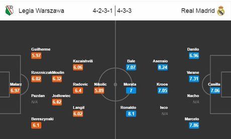 Nhan dinh, du doan ty so tran Legia Warszawa vs Real Madrid 2h45 - Anh 2