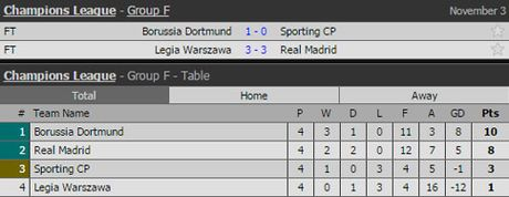 Clip: Sieu pham giup Gareth Bale di vao lich su Real - Anh 2