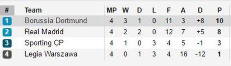 Thang nhe Sporting, Dortmund chinh thuc gianh ve di tiep - Anh 2