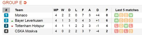 Ha sat Tottenham, Leverkusen dat mot chan vao vong knock-out - Anh 3