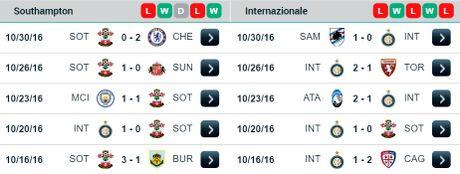 03h05 04/11/2016, Southampton vs Inter Milan: 'Cac vi thanh' chem ran khong dau - Anh 2