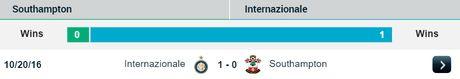 03h05 04/11/2016, Southampton vs Inter Milan: 'Cac vi thanh' chem ran khong dau - Anh 3