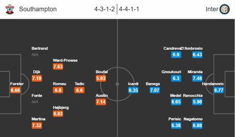 03h05 04/11/2016, Southampton vs Inter Milan: 'Cac vi thanh' chem ran khong dau - Anh 4