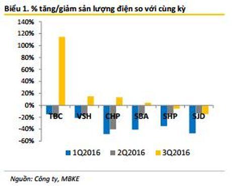 Maybank Kimeng: Nganh thuy dien se kha quan hon trong cac thang cuoi nam - Anh 1