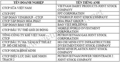 Vinamilk dan dau Top 10 doanh nghiep niem yet uy tin nhat Viet Nam - Anh 1