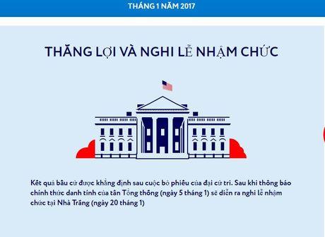 Qua trinh bau cu Tong thong My dien ra nhu the nao? - Anh 14