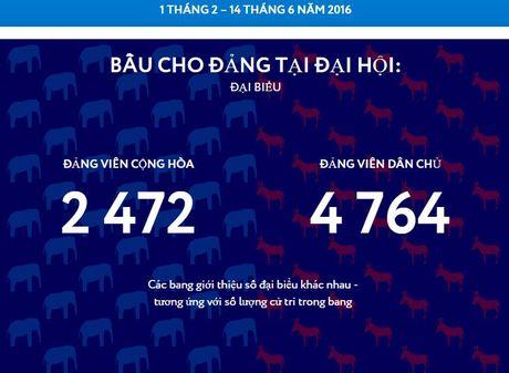 Qua trinh bau cu Tong thong My dien ra nhu the nao? - Anh 5