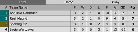 Legia Warszawa vs Real (0-1 H1): Bale volley dang cap - Anh 1