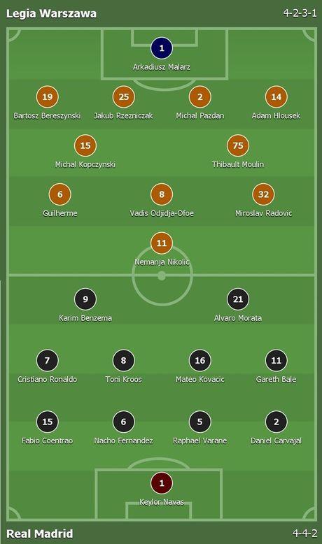 Ronaldo tit ngoi, Real suyt nhan that bai tren dat Ba Lan - Anh 1