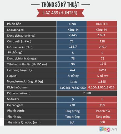 Nguon goc UAZ Hunter 300 trieu sap ban tai Viet Nam - Anh 3