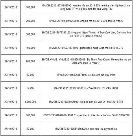 Ban doc ung ho cac hoan canh kho khan cuoi thang 10/2016 - Anh 10