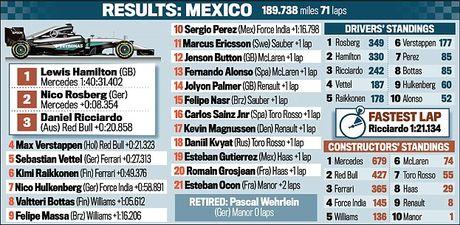 An mung chien thang Mexico Grand Prix, Hamilton dua vui voi ho - Anh 4