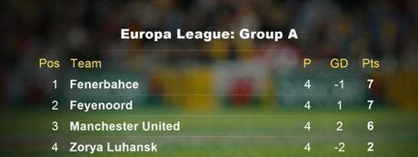 Mourinho: M.U da Europa League nhu giao huu - Anh 3
