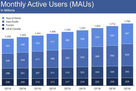 Facebook vuot moc 1 ty nguoi dung truy cap tu cac thiet bi di dong - Anh 2