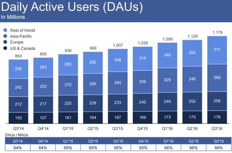 Facebook vuot moc 1 ty nguoi dung truy cap tu cac thiet bi di dong - Anh 3