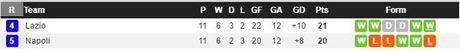 02h45 ngay 06/11, Napoli vs Lazio: Diem tua San Paolo - Anh 3