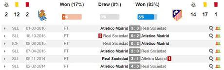 22h15 ngay 05/11, Real Sociedad vs Atletico Madrid: Thang de bam duoi ngoi dau - Anh 2