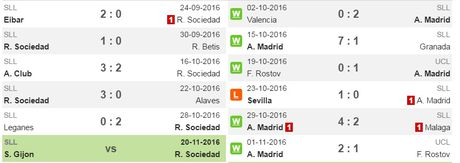 22h15 ngay 05/11, Real Sociedad vs Atletico Madrid: Thang de bam duoi ngoi dau - Anh 3
