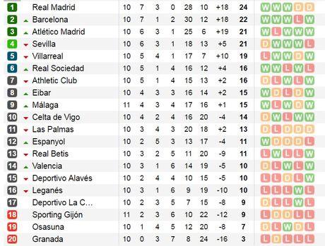 22h15 ngay 05/11, Real Sociedad vs Atletico Madrid: Thang de bam duoi ngoi dau - Anh 7