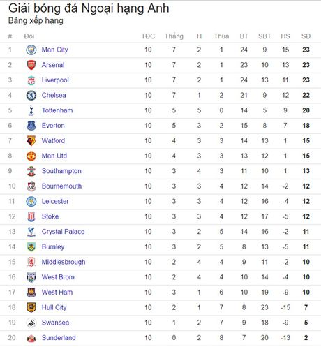Lich thi dau vong 11 Ngoai hang Anh: Nghet tho voi derby Arsenal – Tottenham - Anh 2