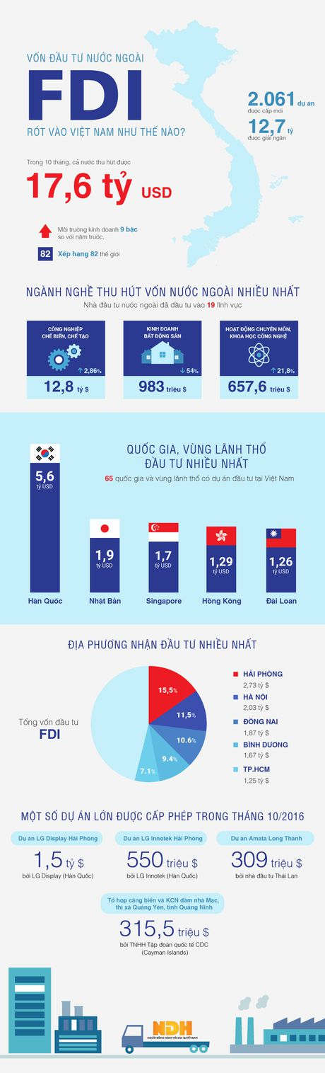 Toan canh von FDI rot vao Viet Nam 10 thang dau nam - Anh 1