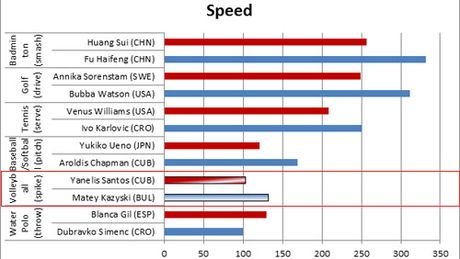 Nu than bong chuyen: Dap 103km/h nhanh nhat dia cau (P4) - Anh 1