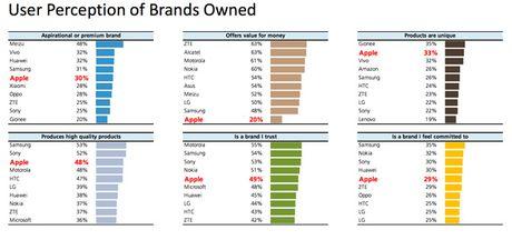 UBS: Nhieu nguoi khong nghi iPhone dang gia dong tien - Anh 1