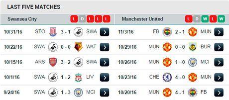 22h00 ngay 06/11, Swansea vs Man Utd: Nhung ke 'sa co lo van' - Anh 4