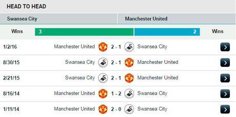 22h00 ngay 06/11, Swansea vs Man Utd: Nhung ke 'sa co lo van' - Anh 5