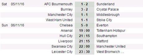 22h00 ngay 06/11, Swansea vs Man Utd: Nhung ke 'sa co lo van' - Anh 6