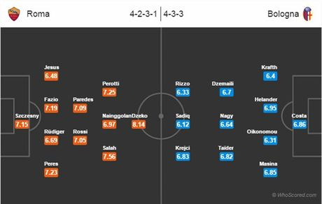 02h45 ngay 07/11, AS Roma vs Bologna: Diem cho chu nha - Anh 4