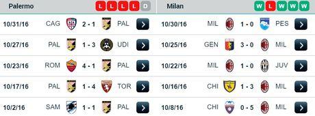 21h00 ngay 06/11, Palermo vs AC Milan: Mai sac hang cong - Anh 2