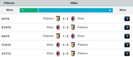 21h00 ngay 06/11, Palermo vs AC Milan: Mai sac hang cong - Anh 3
