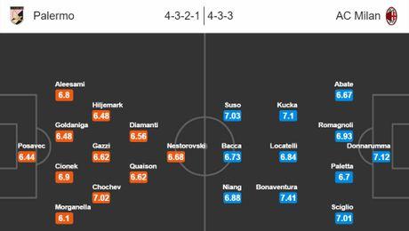 21h00 ngay 06/11, Palermo vs AC Milan: Mai sac hang cong - Anh 5