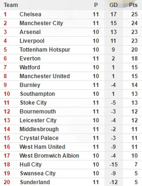 Huy diet Everton, Chelsea len dinh bang xep hang - Anh 3