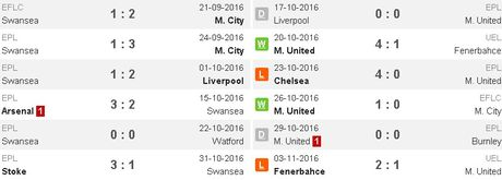 Swansea vs MU (0-3, H1): Ibrahimovic lap cu dup - Anh 12