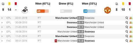 Swansea vs MU (0-3, H1): Ibrahimovic lap cu dup - Anh 13