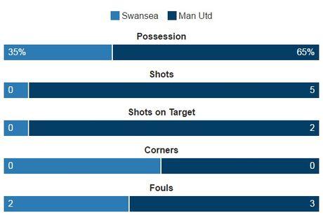 Swansea vs MU (0-3, H1): Ibrahimovic lap cu dup - Anh 2