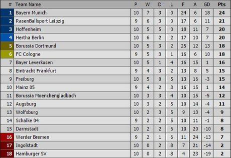 Hang cong tit ngoi, Bayern may man co 1 diem nho doi thu 'tang' ban thang - Anh 3
