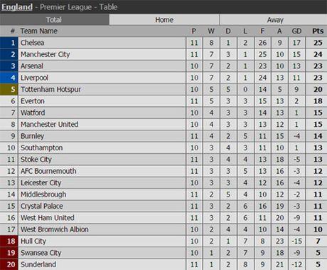 TRUC TIEP Arsenal 0-0 Tottenham: Dai chien o Emirates - Anh 3