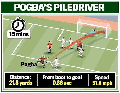 Swansea 1-3 Man United: Paul Pogba va Ibrahimovic dap tra chi trich - Anh 4