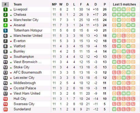 Sac Do thong tri DHTB vong 11 Premier League - Anh 7
